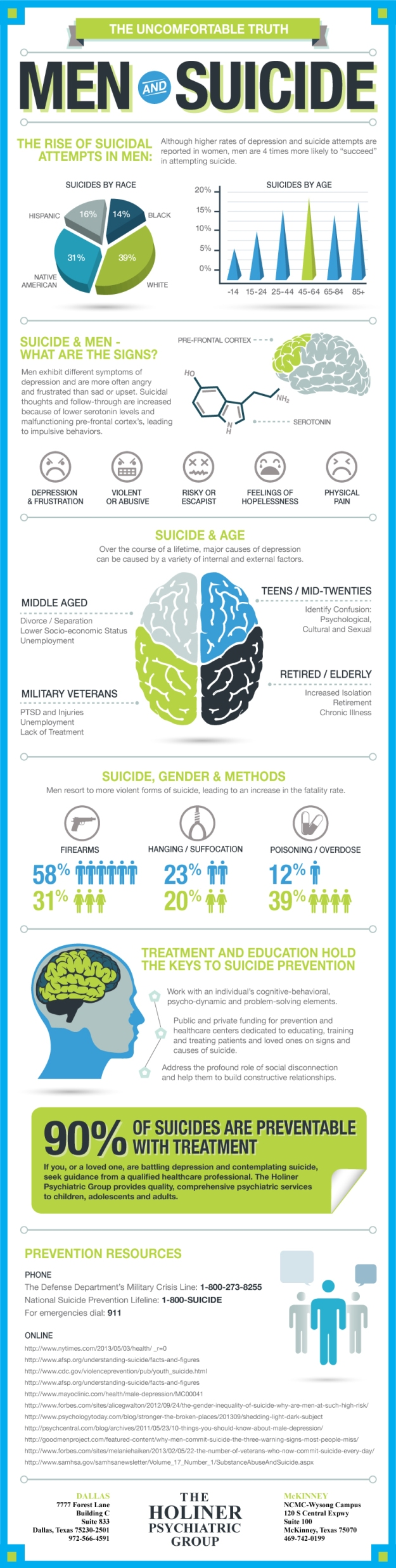 Men and Suicide Graphic